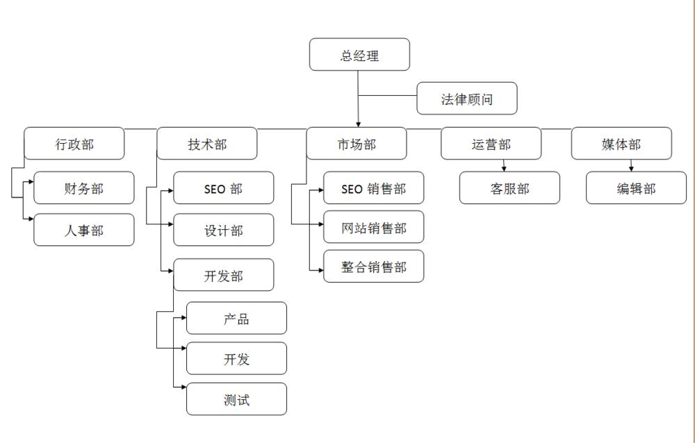 丹若科技組織架構.png